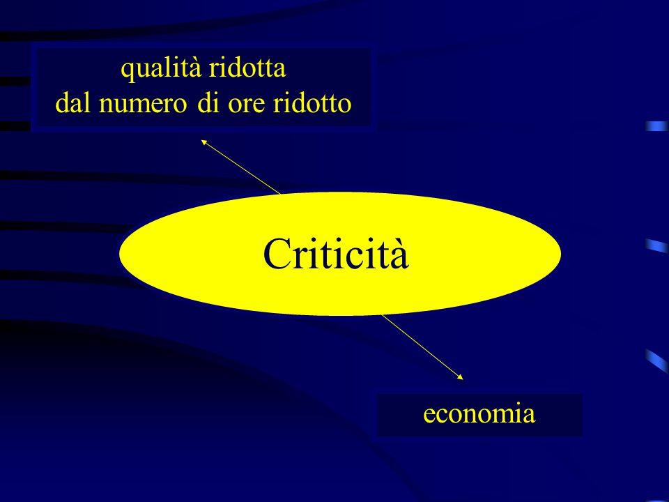 Criticità qualità ridotta dal numero di ore ridotto economia