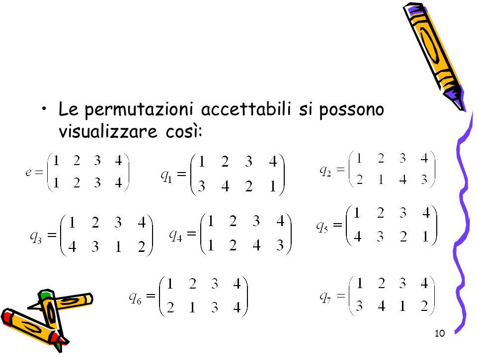 10 Le permutazioni accettabili si possono visualizzare così: