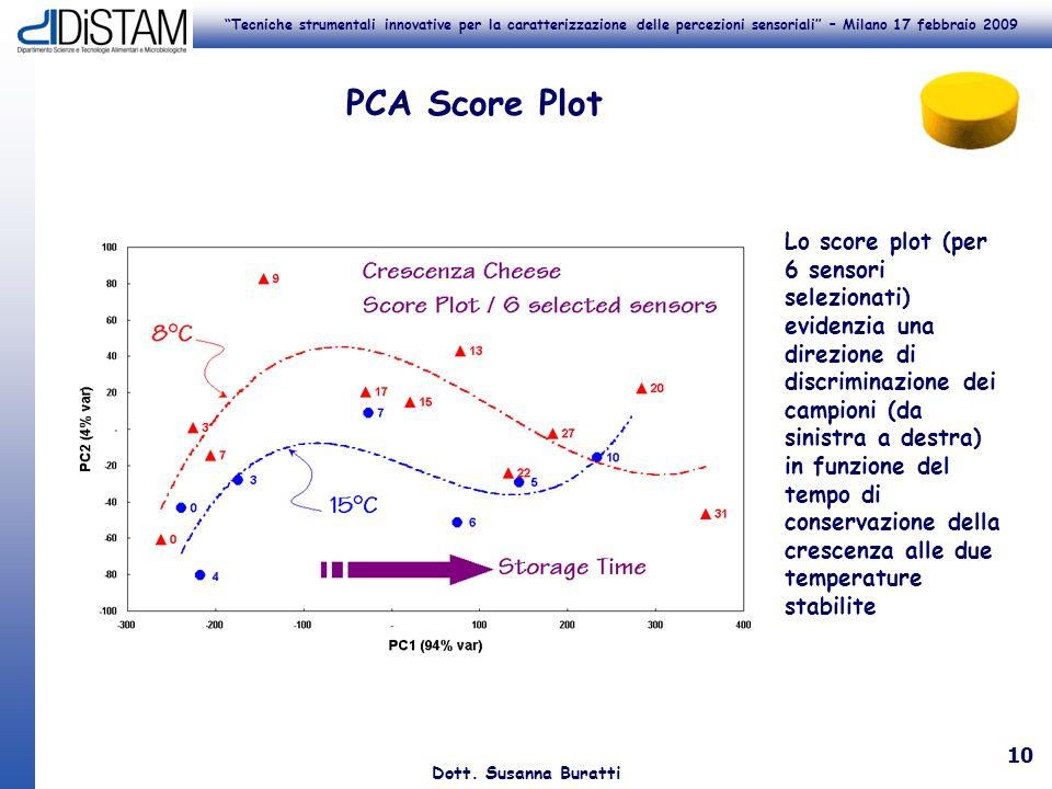 Tecniche strumentali innovative per la caratterizzazione delle percezioni sensoriali – Milano 17 febbraio 2009 Dott. Susanna Buratti 10 PCA Score Plot