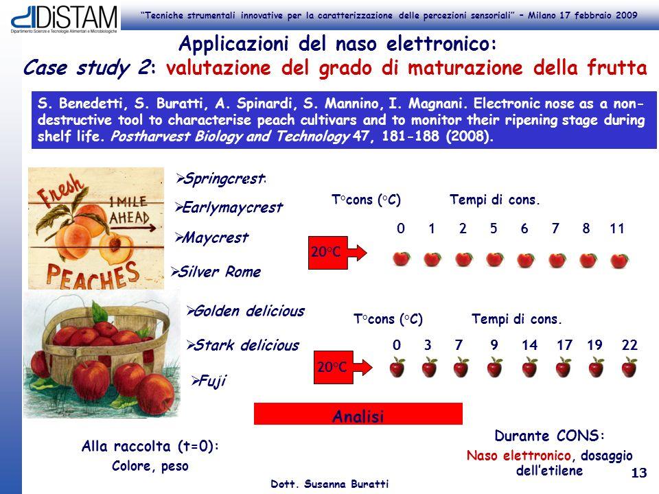Tecniche strumentali innovative per la caratterizzazione delle percezioni sensoriali – Milano 17 febbraio 2009 Dott. Susanna Buratti 13 Springcrest: S