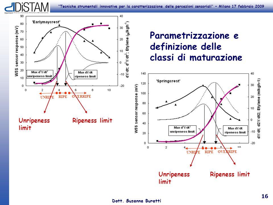 Tecniche strumentali innovative per la caratterizzazione delle percezioni sensoriali – Milano 17 febbraio 2009 Dott. Susanna Buratti 16 UNRIPE RIPE OV