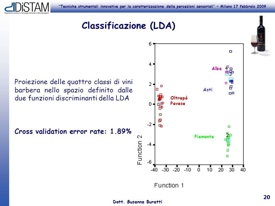 Tecniche strumentali innovative per la caratterizzazione delle percezioni sensoriali – Milano 17 febbraio 2009 Dott. Susanna Buratti 20 Proiezione del