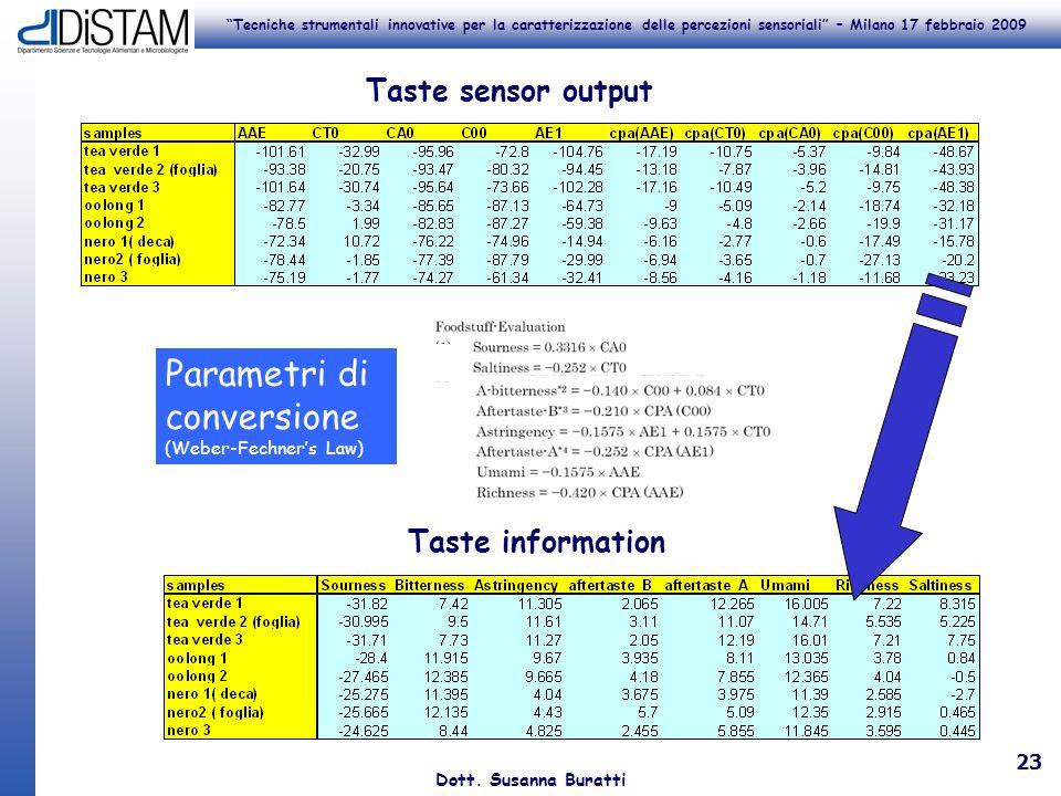 Tecniche strumentali innovative per la caratterizzazione delle percezioni sensoriali – Milano 17 febbraio 2009 Dott. Susanna Buratti 23 Taste sensor o