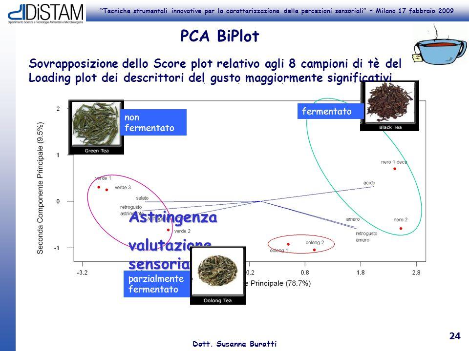 Tecniche strumentali innovative per la caratterizzazione delle percezioni sensoriali – Milano 17 febbraio 2009 Dott. Susanna Buratti 24 PCA BiPlot Ast