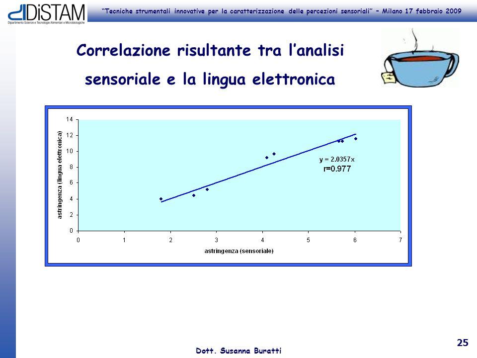 Tecniche strumentali innovative per la caratterizzazione delle percezioni sensoriali – Milano 17 febbraio 2009 Dott. Susanna Buratti 25 Correlazione r