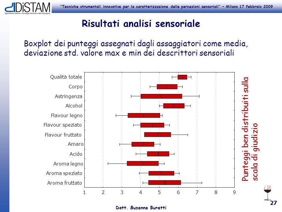 Tecniche strumentali innovative per la caratterizzazione delle percezioni sensoriali – Milano 17 febbraio 2009 Dott. Susanna Buratti 27 Risultati anal