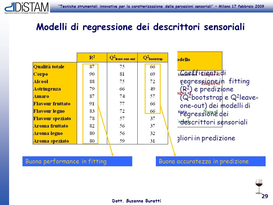 Tecniche strumentali innovative per la caratterizzazione delle percezioni sensoriali – Milano 17 febbraio 2009 Dott. Susanna Buratti 29 Modelli di reg