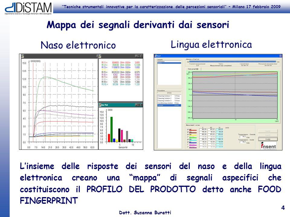 Tecniche strumentali innovative per la caratterizzazione delle percezioni sensoriali – Milano 17 febbraio 2009 Dott. Susanna Buratti 4 Mappa dei segna