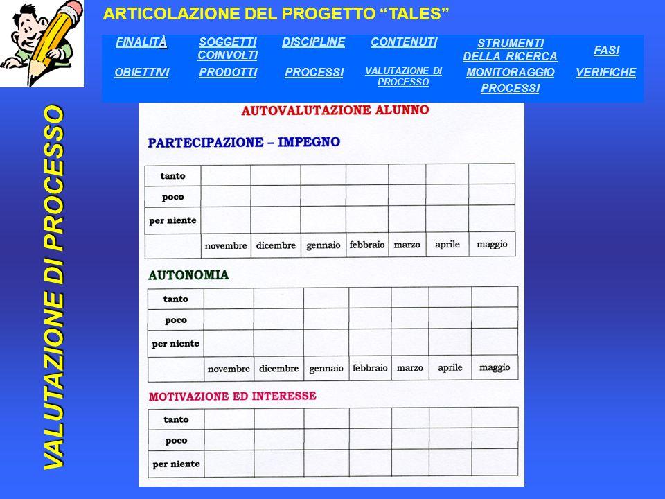 a cura di Maria Balistreri-DOL ARTICOLAZIONE DEL PROGETTO TALES MONITORAGGIO PROCESSI À FINALITÀSOGGETTI COINVOLTI DISCIPLINECONTENUTI STRUMENTI DELLA RICERCA FASI OBIETTIVIPRODOTTIPROCESSI VALUTAZIONE DI PROCESSO MONITORAGGIO PROCESSI VERIFICHE