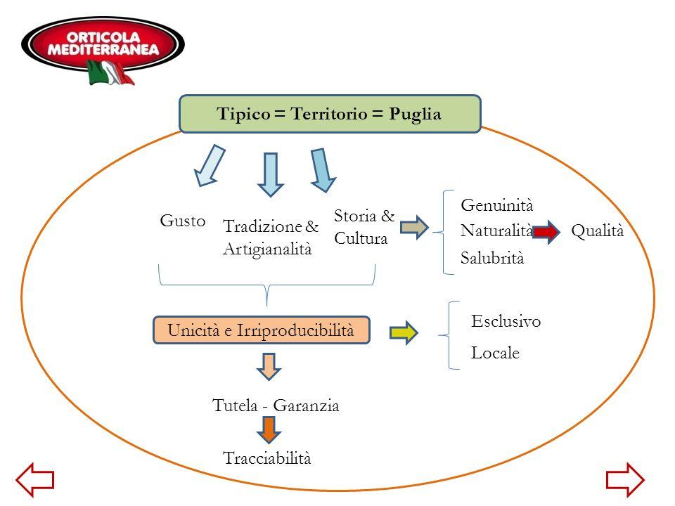 Tipico = Territorio = Puglia Salubrità Tradizione & Artigianalità Storia & Cultura Unicità e Irriproducibilità Gusto Naturalità Genuinità Tutela - Gar