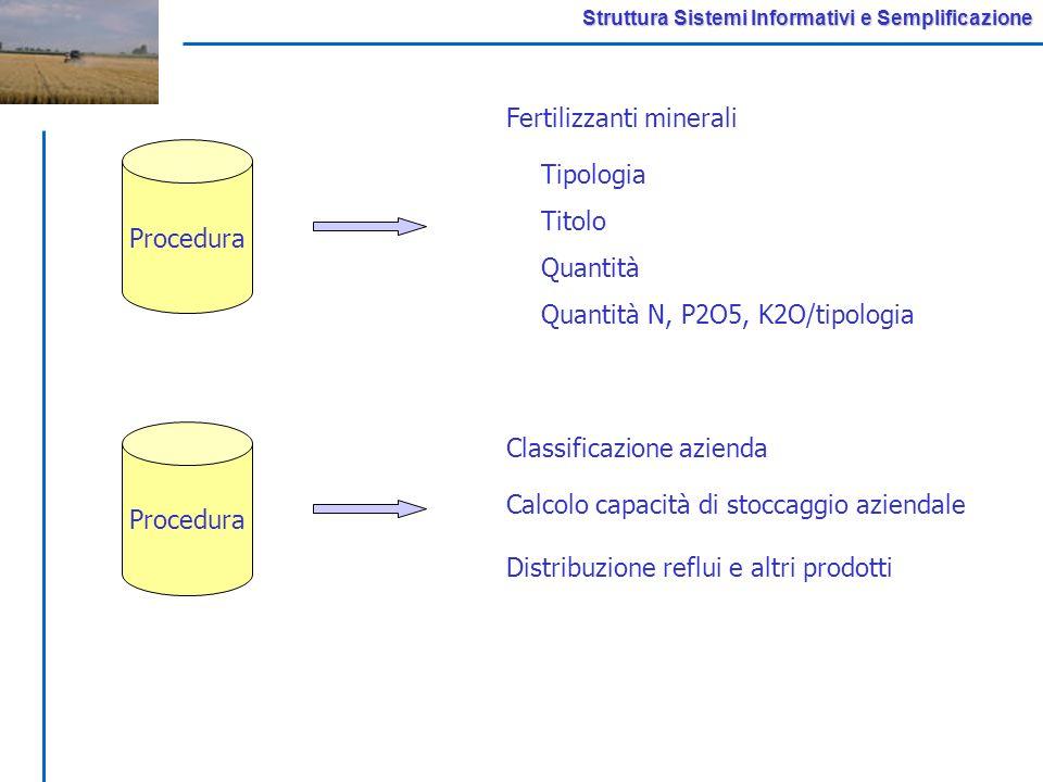 Struttura Sistemi Informativi e Semplificazione Procedura Tipologia Titolo Quantità Quantità N, P2O5, K2O/tipologia Fertilizzanti minerali Procedura Classificazione azienda Calcolo capacità di stoccaggio aziendale Distribuzione reflui e altri prodotti