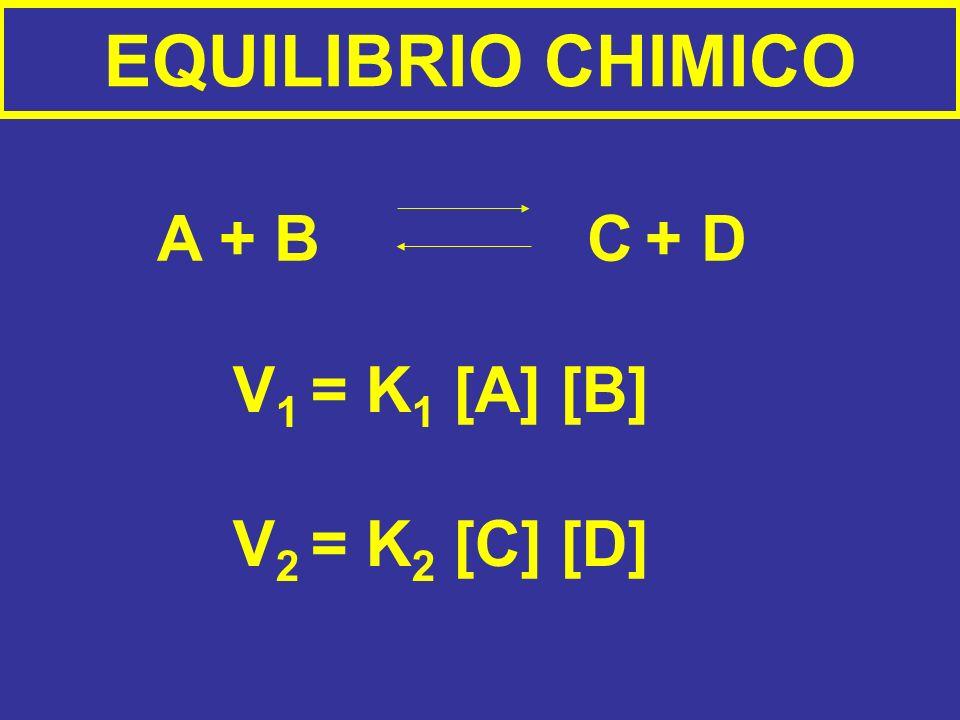 EQUILIBRIO CHIMICO A + B C + D V 1 = K 1 [A] [B] V 2 = K 2 [C] [D]
