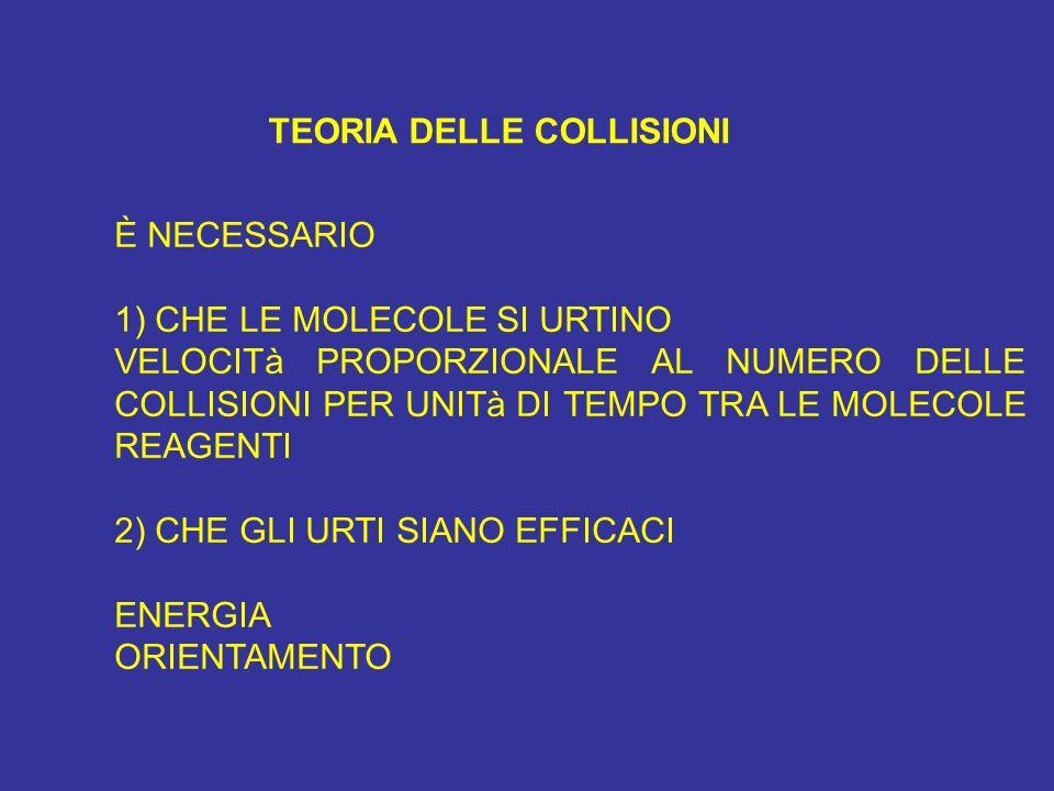 TEORIA DELLE COLLISIONI È NECESSARIO 1) CHE LE MOLECOLE SI URTINO VELOCITà PROPORZIONALE AL NUMERO DELLE COLLISIONI PER UNITà DI TEMPO TRA LE MOLECOLE REAGENTI 2) CHE GLI URTI SIANO EFFICACI ENERGIA ORIENTAMENTO