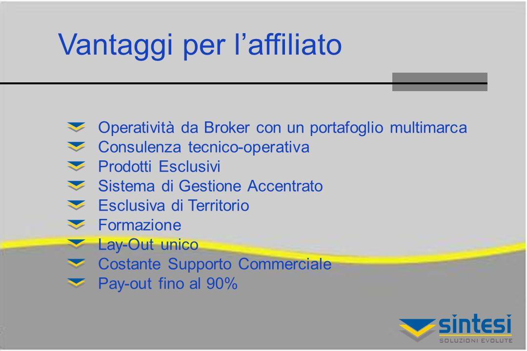 Vantaggi per laffiliato Operatività da Broker con un portafoglio multimarca Consulenza tecnico-operativa Prodotti Esclusivi Sistema di Gestione Accentrato Esclusiva di Territorio Formazione Lay-Out unico Costante Supporto Commerciale Pay-out fino al 90%