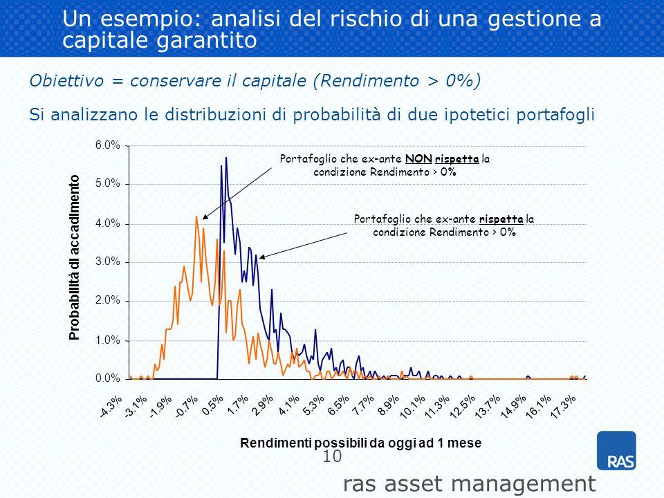 ras asset management 10 Un esempio: analisi del rischio di una gestione a capitale garantito Obiettivo = conservare il capitale (Rendimento > 0%) Si a
