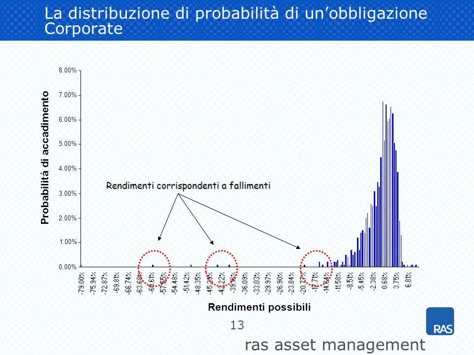 ras asset management 13 La distribuzione di probabilità di unobbligazione Corporate 0.00% 1.00% 2.00% 3.00% 4.00% 5.00% 6.00% 7.00% 8.00% Rendimenti p