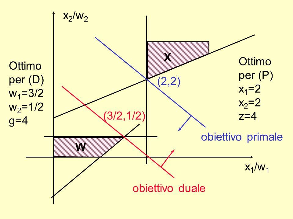 x 1 /w 1 x 2 /w 2 X obiettivo primale (2,2) W obiettivo duale (3/2,1/2) Ottimo per (P) x 1 =2 x 2 =2 z=4 Ottimo per (D) w 1 =3/2 w 2 =1/2 g=4