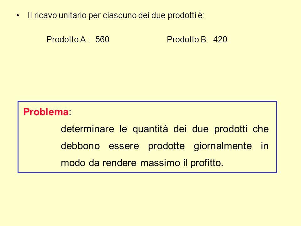 Il ricavo unitario per ciascuno dei due prodotti è: Prodotto A : 560 Prodotto B: 420 Problema: determinare le quantità dei due prodotti che debbono essere prodotte giornalmente in modo da rendere massimo il profitto.