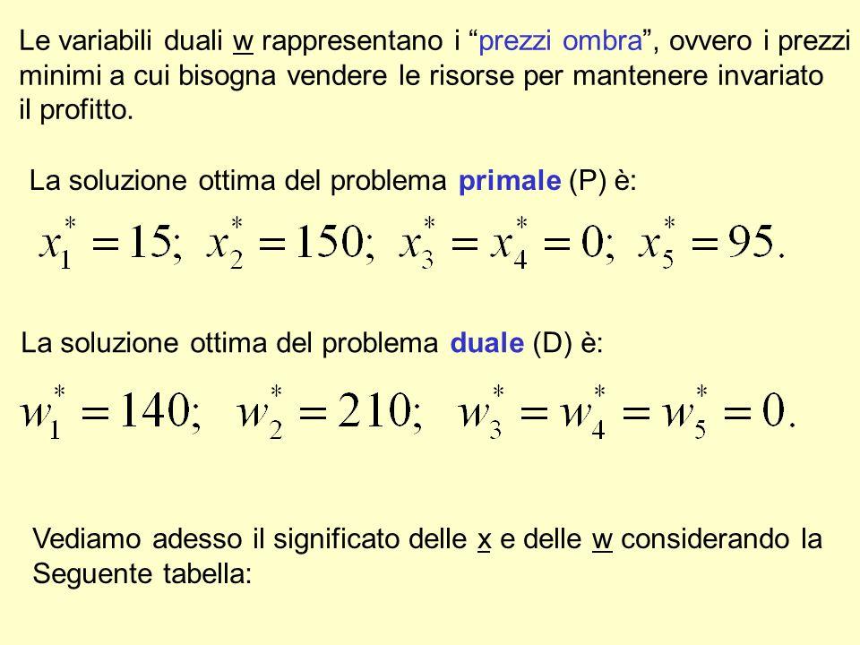Le variabili duali w rappresentano i prezzi ombra, ovvero i prezzi minimi a cui bisogna vendere le risorse per mantenere invariato il profitto.