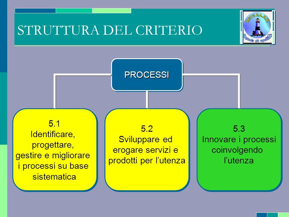 STRUTTURA DEL CRITERIO PROCESSIPROCESSI 5.1 Identificare, progettare, gestire e migliorare i processi su base sistematica 5.1 Identificare, progettare, gestire e migliorare i processi su base sistematica 5.2 Sviluppare ed erogare servizi e prodotti per lutenza 5.2 Sviluppare ed erogare servizi e prodotti per lutenza 5.3 Innovare i processi coinvolgendo lutenza 5.3 Innovare i processi coinvolgendo lutenza
