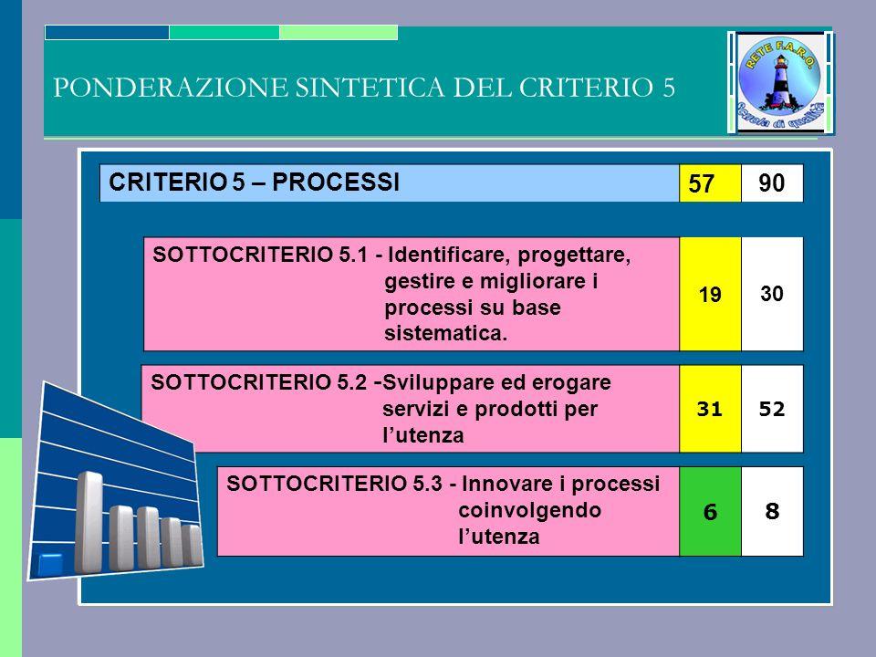 CRITERIO 5 – PROCESSI5790 SOTTOCRITERIO 5.1 - Identificare, progettare, gestire e migliorare i processi su base sistematica.