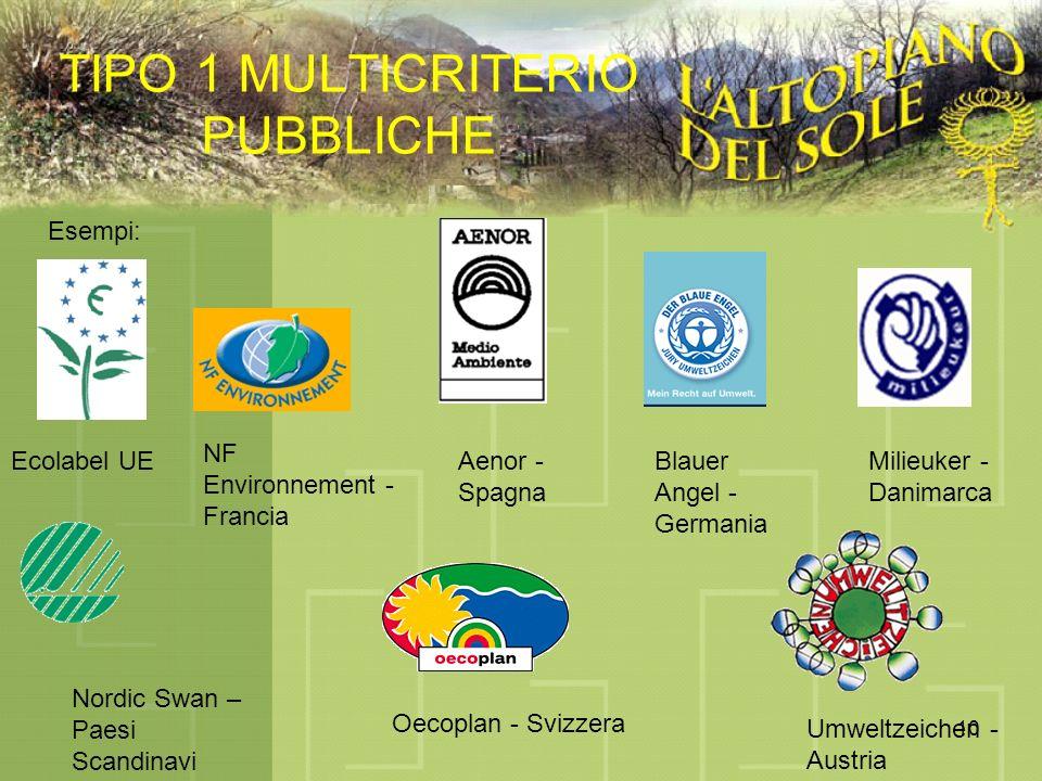 10 TIPO 1 MULTICRITERIO PUBBLICHE Esempi: Ecolabel UE NF Environnement - Francia Aenor - Spagna Blauer Angel - Germania Milieuker - Danimarca Nordic Swan – Paesi Scandinavi Umweltzeichen - Austria Oecoplan - Svizzera