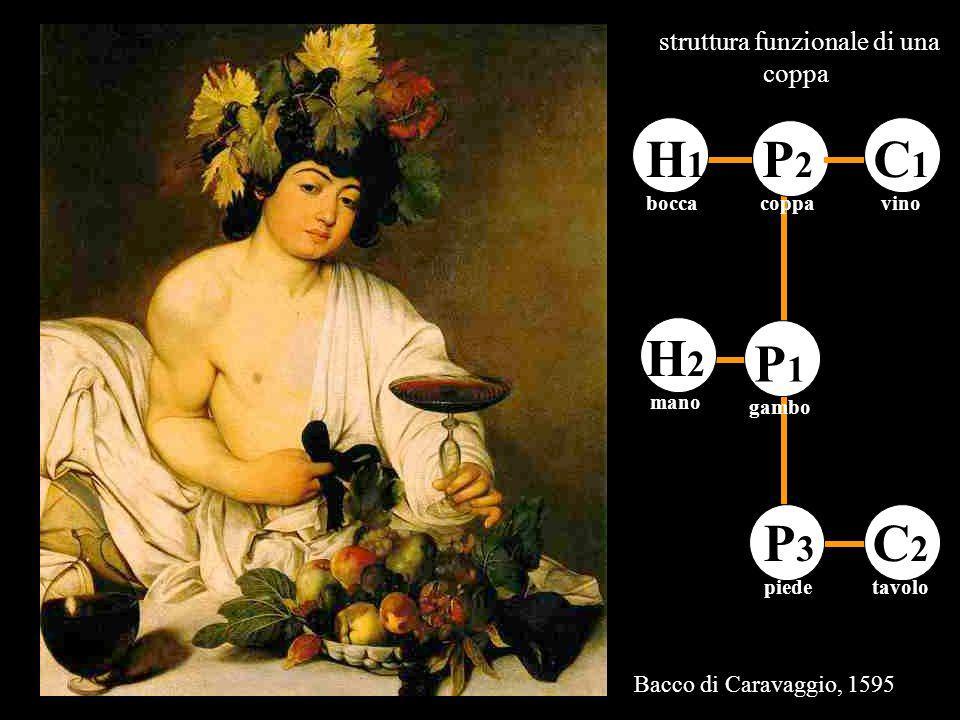 P 2 coppa P 3 piede P 1 gambo C 1 vino H 1 bocca C 2 tavolo H 2 mano struttura funzionale di una coppa Bacco di Caravaggio, 1595