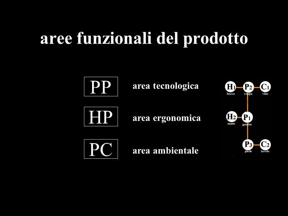 aree funzionali del prodotto HP PP PC area tecnologica area ergonomica area ambientale