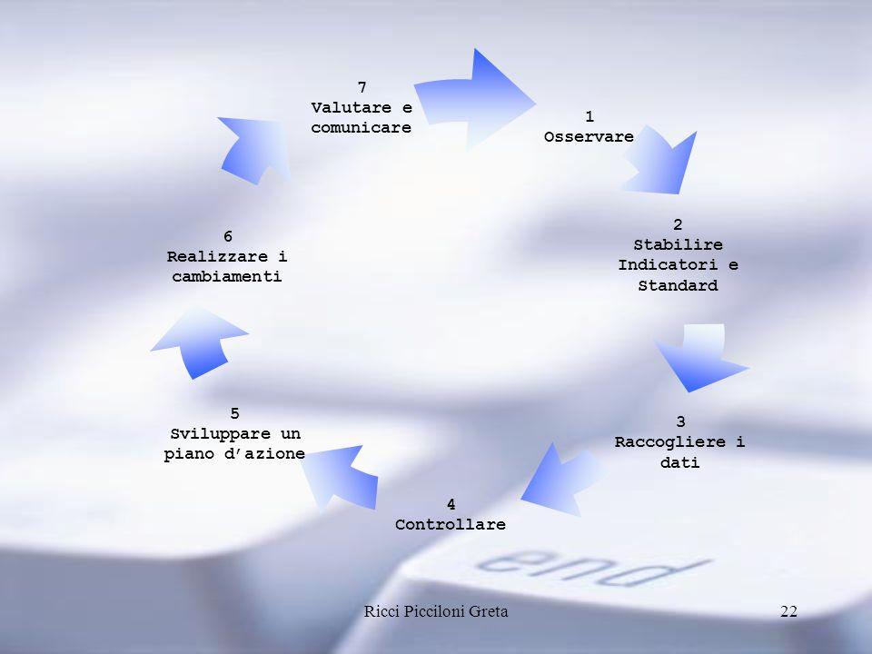 Ricci Picciloni Greta22 1 Osservare 5 Sviluppare un piano dazione 6 Realizzare i cambiamenti 4 Controllare 3 Raccogliere i dati 2 Stabilire Indicatori e Standard 7 Valutare e comunicare