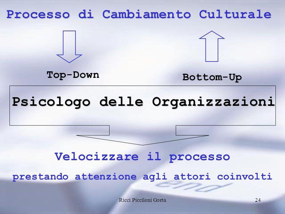 Ricci Picciloni Greta24 Processo di Cambiamento Culturale Top-Down Bottom-Up Psicologo delle Organizzazioni Velocizzare il processo prestando attenzione agli attori coinvolti