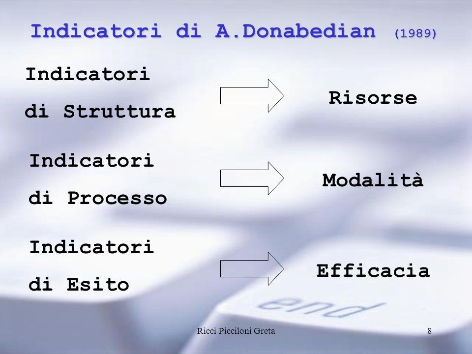Ricci Picciloni Greta8 Indicatori di A.Donabedian (1989) Indicatori di Struttura Indicatori di Processo Indicatori di Esito Risorse Modalità Efficacia