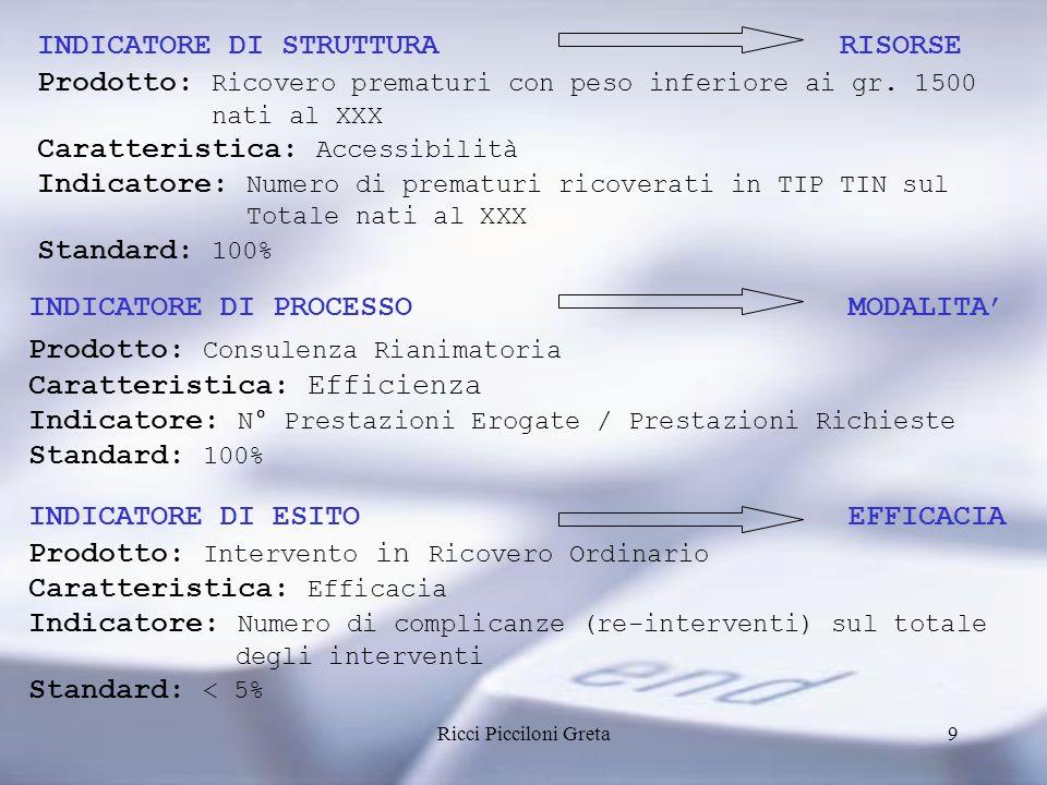 Ricci Picciloni Greta9 INDICATORE DI STRUTTURA RISORSE Prodotto: Ricovero prematuri con peso inferiore ai gr.