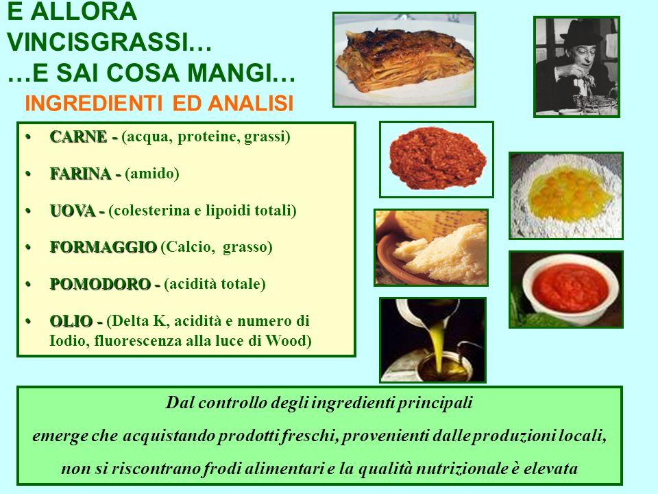 E ALLORA VINCISGRASSI… …E SAI COSA MANGI… Dal controllo degli ingredienti principali emerge che acquistando prodotti freschi, provenienti dalle produzioni locali, non si riscontrano frodi alimentari e la qualità nutrizionale è elevata CARNE -CARNE - (acqua, proteine, grassi) FARINA -FARINA - (amido) UOVA -UOVA - (colesterina e lipoidi totali) FORMAGGIOFORMAGGIO (Calcio, grasso) POMODORO -POMODORO - (acidità totale) OLIO -OLIO - (Delta K, acidità e numero di Iodio, fluorescenza alla luce di Wood) INGREDIENTI ED ANALISI