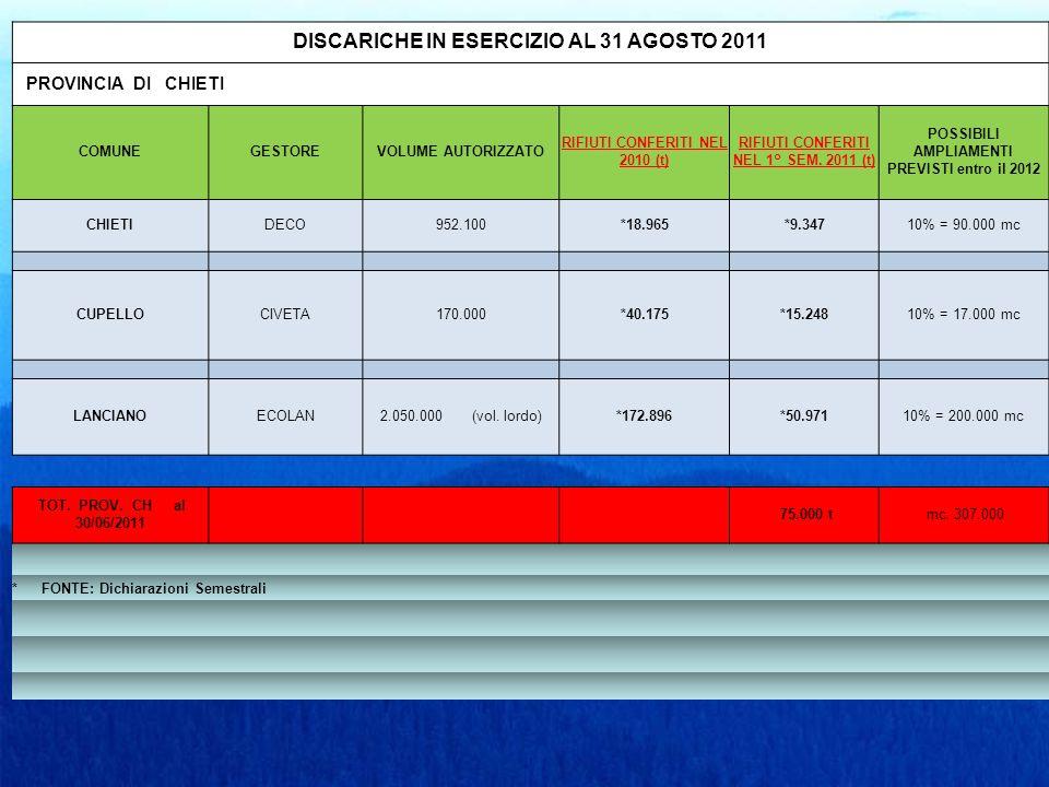 DISCARICHE IN ESERCIZIO AL 31 AGOSTO 2011 PROVINCIA DI CHIETI COMUNEGESTOREVOLUME AUTORIZZATO RIFIUTI CONFERITI NEL 2010 (t) RIFIUTI CONFERITI NEL 1° SEM.