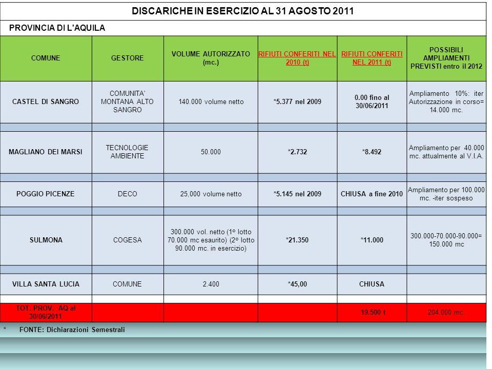 Poggio Picenze DISCARICHE IN ESERCIZIO AL 31 AGOSTO 2011 PROVINCIA DI L AQUILA COMUNEGESTORE VOLUME AUTORIZZATO (mc.) RIFIUTI CONFERITI NEL 2010 (t) RIFIUTI CONFERITI NEL 2011 (t) POSSIBILI AMPLIAMENTI PREVISTI entro il 2012 CASTEL DI SANGRO COMUNITA MONTANA ALTO SANGRO 140.000 volume netto*5.377 nel 2009 0.00 fino al 30/06/2011 Ampliamento 10%: iter Autorizzazione in corso= 14.000 mc.