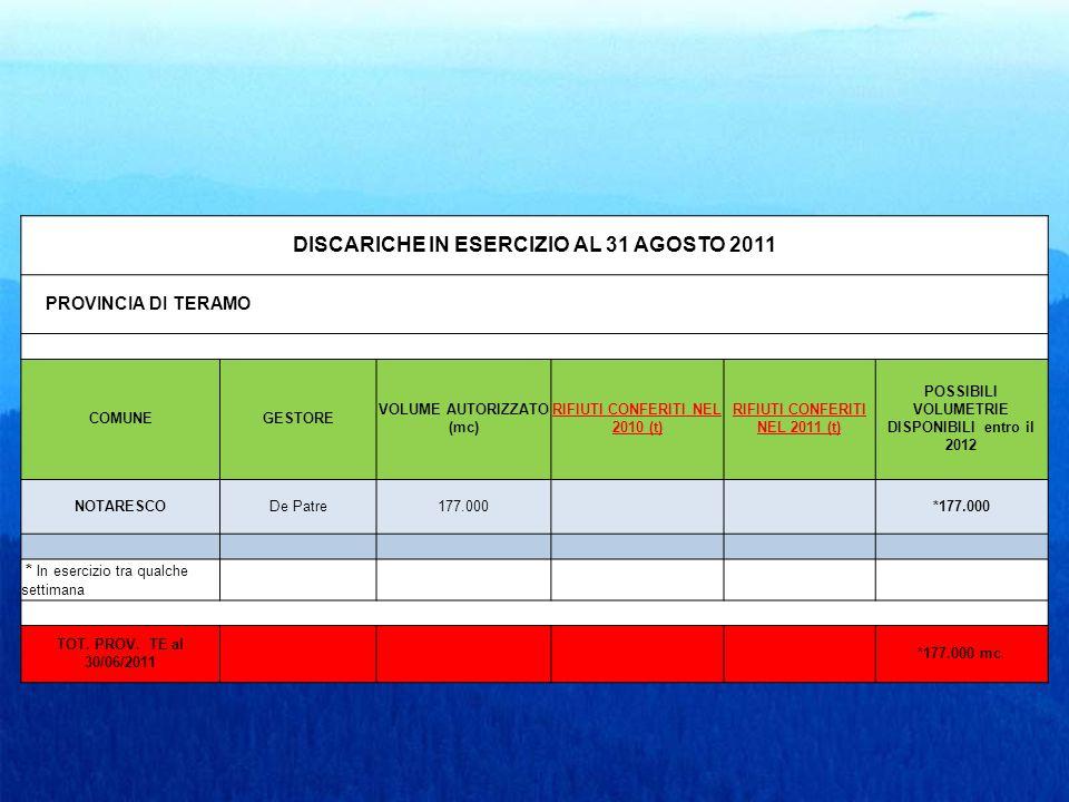 DISCARICHE IN ESERCIZIO AL 31 AGOSTO 2011 PROVINCIA DI TERAMO COMUNEGESTORE VOLUME AUTORIZZATO (mc) RIFIUTI CONFERITI NEL 2010 (t) RIFIUTI CONFERITI NEL 2011 (t) POSSIBILI VOLUMETRIE DISPONIBILI entro il 2012 NOTARESCODe Patre177.000 *177.000 * In esercizio tra qualche settimana TOT.