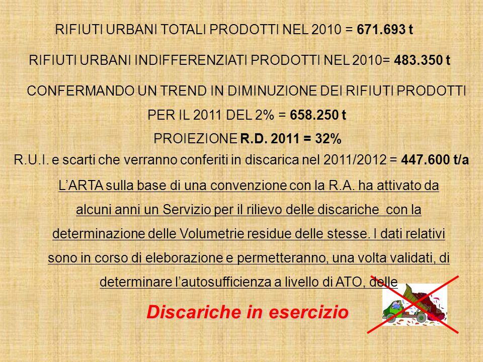 RIFIUTI URBANI TOTALI PRODOTTI NEL 2010 = 671.693 t RIFIUTI URBANI INDIFFERENZIATI PRODOTTI NEL 2010= 483.350 t CONFERMANDO UN TREND IN DIMINUZIONE DEI RIFIUTI PRODOTTI PER IL 2011 DEL 2% = 658.250 t PROIEZIONE R.D.