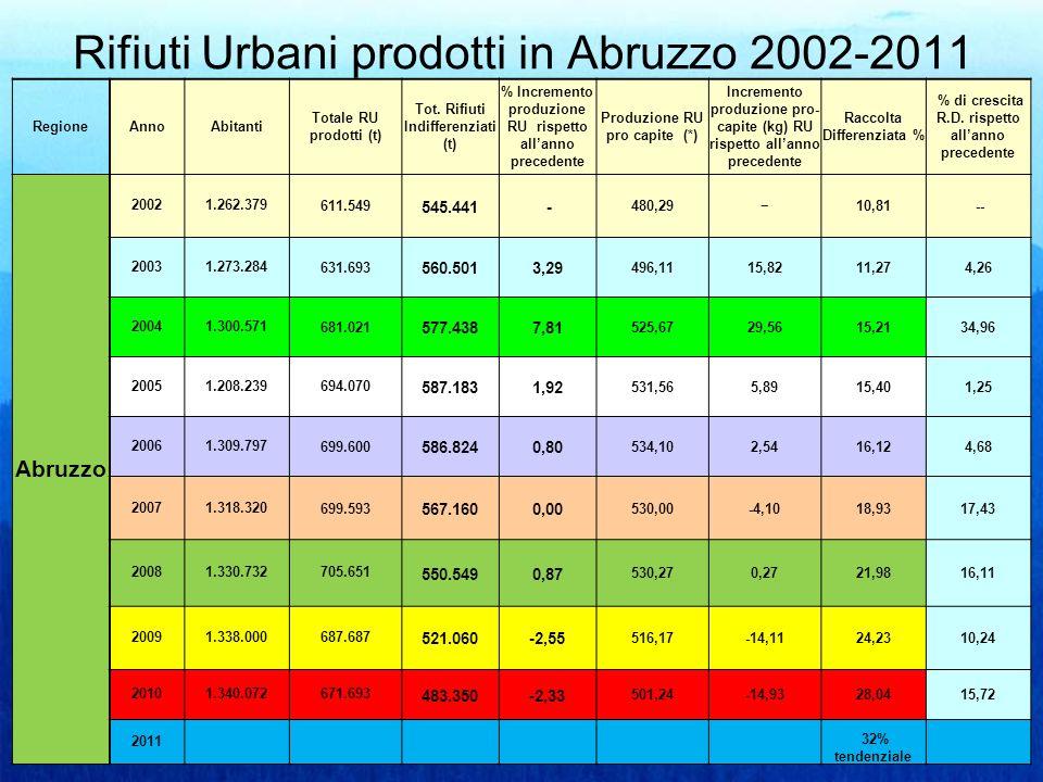 Rifiuti Urbani prodotti in Abruzzo 2002-2011 RegioneAnnoAbitanti Totale RU prodotti (t) Tot.