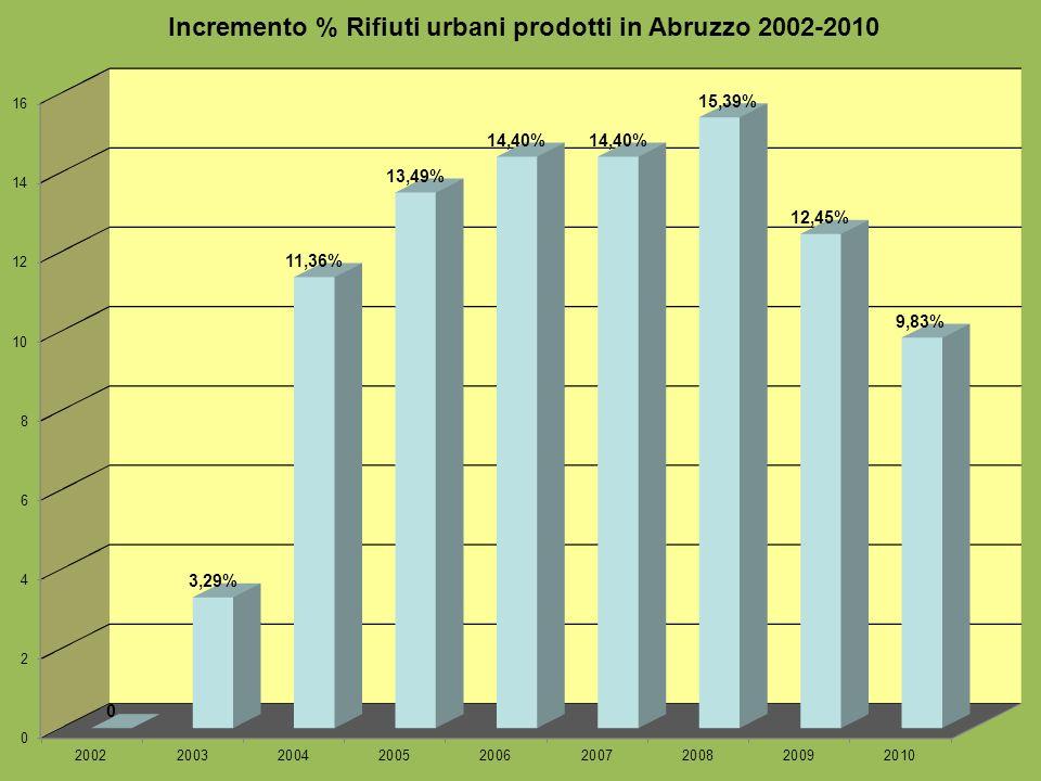 Produzione Rifiuti Urbani nelle Province Provincia AnnoAbitanti Totale RU prodotti (t) % Incremento produzione RU rispetto allanno precedente Totale R.U.I.