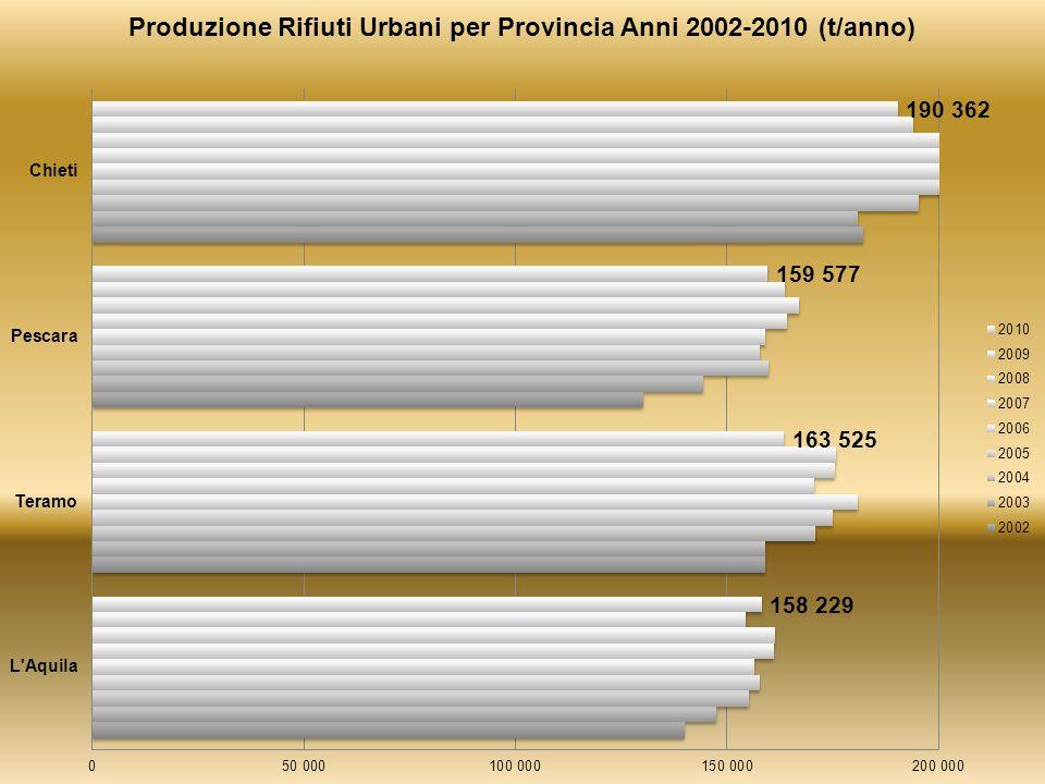 Obiettivo DLgs.152/06 entro il 2006 (35%) Obiettivo della L.R.