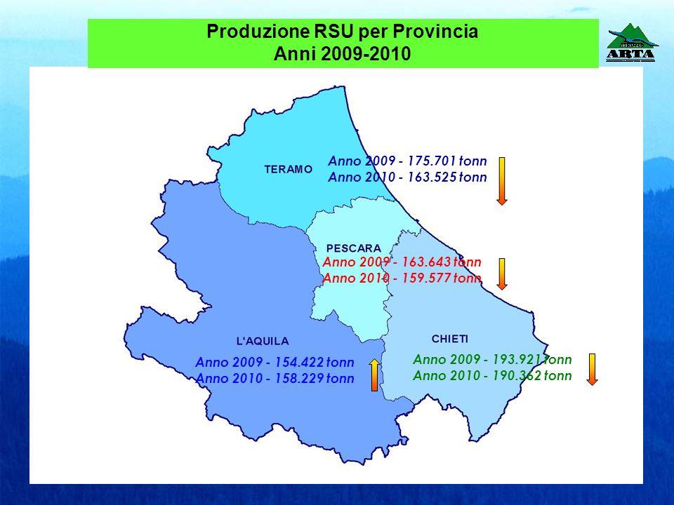 Anno 2007 –kg 555,00 Anno 2010- kg 525,29 Anno 2007 –kg 526,56 Anno 2010 –kg 499,42 Anno 2007 –kg 516,32 Anno 2010 – kg 477,77 Anno 2007 – kg 528,96 Anno 2010 –kg 509,09 Produzione pro capite di RSU in kg.