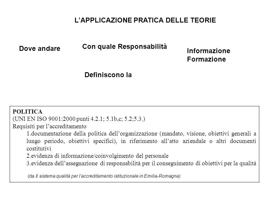 LAPPLICAZIONE PRATICA DELLE TEORIE Dove andare Informazione Formazione Con quale Responsabilità POLITICA (UNI EN ISO 9001:2000 punti 4.2.1; 5.1b,c; 5.2;5.3.) Requisiti per laccreditamento 1.documentazione della politica dellorganizzazione (mandato, visione, obiettivi generali a lungo periodo, obiettivi specifici), in riferimento allatto aziendale o altri documenti costitutivi 2.evidenza di informazione/coinvolgimento del personale 3.evidenza dellassegnazione di responsabilità per il conseguimento di obiettivi per la qualità Definiscono la (da Il sistema qualità per laccreditamento istituzionale in Emilia-Romagna)
