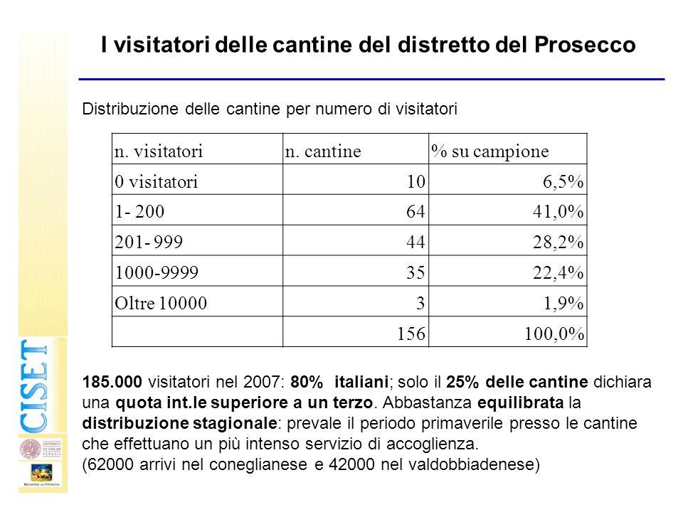 I visitatori delle cantine del distretto del Prosecco Distribuzione delle cantine per numero di visitatori 185.000 visitatori nel 2007: 80% italiani;