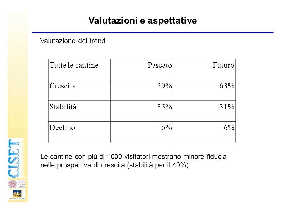 Tutte le cantinePassatoFuturo Crescita59%63% Stabilità35%31% Declino6% Valutazione dei trend Le cantine con più di 1000 visitatori mostrano minore fid