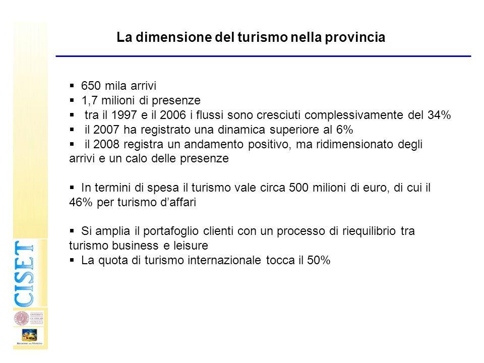 La dimensione del turismo nella provincia 650 mila arrivi 1,7 milioni di presenze tra il 1997 e il 2006 i flussi sono cresciuti complessivamente del 3