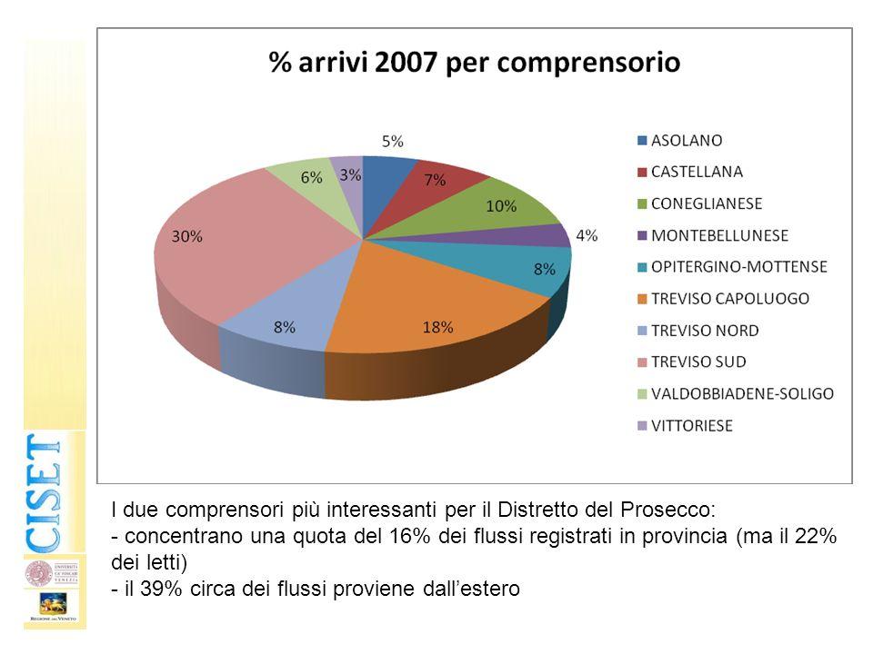 I due comprensori più interessanti per il Distretto del Prosecco: - concentrano una quota del 16% dei flussi registrati in provincia (ma il 22% dei le