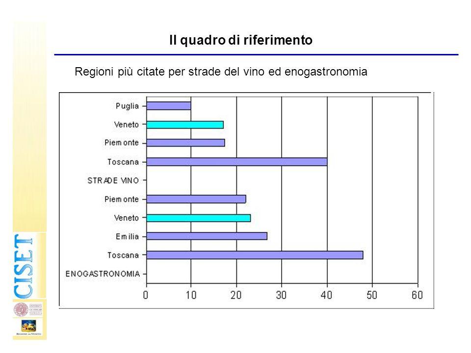 Regioni più citate per strade del vino ed enogastronomia Il quadro di riferimento