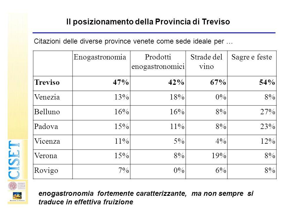 EnogastronomiaProdotti enogastronomici Strade del vino Sagre e feste Treviso47%42%67%54% Venezia13%18%0%8% Belluno16% 8%27% Padova15%11%8%23% Vicenza1