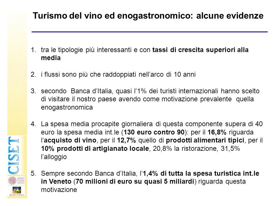 Turismo del vino ed enogastronomico: alcune evidenze 1.tra le tipologie più interessanti e con tassi di crescita superiori alla media 2.i flussi sono