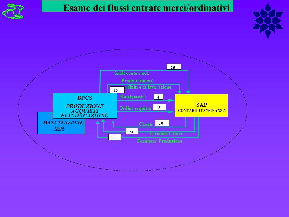 Esame dei flussi entrate merci/ordinativi Ratei passivi Ordini acquisto 4 Prodotti (items) (finiti e di lavorazione ) 13 Saldi conto stock 25 Fornitor